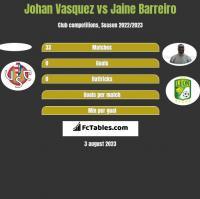 Johan Vasquez vs Jaine Barreiro h2h player stats