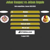 Johan Vasquez vs Jeison Angulo h2h player stats