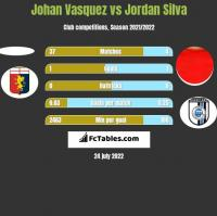 Johan Vasquez vs Jordan Silva h2h player stats
