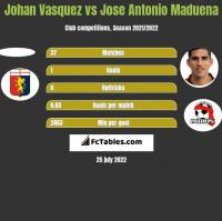 Johan Vasquez vs Jose Antonio Maduena h2h player stats