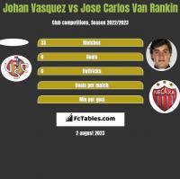 Johan Vasquez vs Jose Carlos Van Rankin h2h player stats
