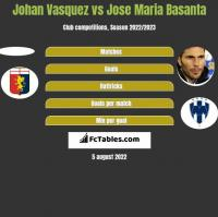 Johan Vasquez vs Jose Maria Basanta h2h player stats