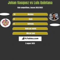 Johan Vasquez vs Luis Quintana h2h player stats
