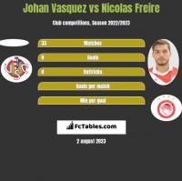 Johan Vasquez vs Nicolas Freire h2h player stats