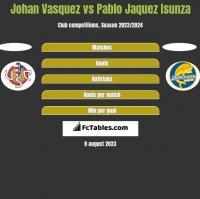 Johan Vasquez vs Pablo Jaquez Isunza h2h player stats
