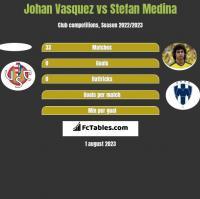 Johan Vasquez vs Stefan Medina h2h player stats