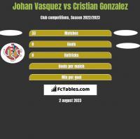 Johan Vasquez vs Cristian Gonzalez h2h player stats