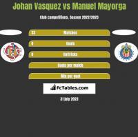 Johan Vasquez vs Manuel Mayorga h2h player stats