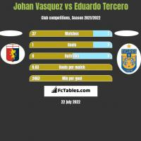 Johan Vasquez vs Eduardo Tercero h2h player stats