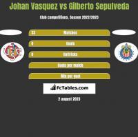 Johan Vasquez vs Gilberto Sepulveda h2h player stats
