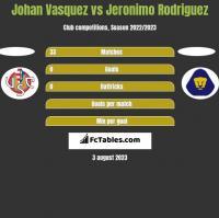 Johan Vasquez vs Jeronimo Rodriguez h2h player stats