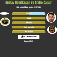 Gustav Henriksson vs Andre Calisir h2h player stats