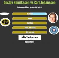 Gustav Henriksson vs Carl Johansson h2h player stats
