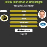 Gustav Henriksson vs Eirik Haugan h2h player stats