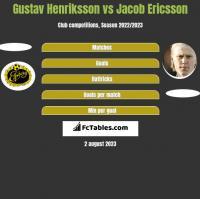 Gustav Henriksson vs Jacob Ericsson h2h player stats