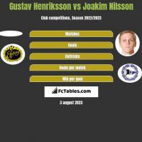 Gustav Henriksson vs Joakim Nilsson h2h player stats