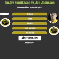 Gustav Henriksson vs Jon Joensson h2h player stats