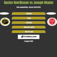 Gustav Henriksson vs Joseph Okumu h2h player stats