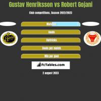 Gustav Henriksson vs Robert Gojani h2h player stats