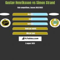 Gustav Henriksson vs Simon Strand h2h player stats
