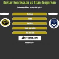 Gustav Henriksson vs Stian Gregersen h2h player stats