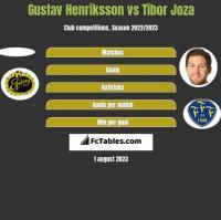 Gustav Henriksson vs Tibor Joza h2h player stats