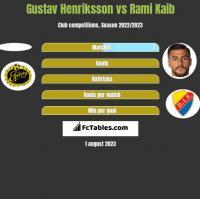 Gustav Henriksson vs Rami Kaib h2h player stats