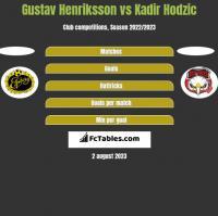 Gustav Henriksson vs Kadir Hodzic h2h player stats