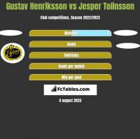 Gustav Henriksson vs Jesper Tolinsson h2h player stats