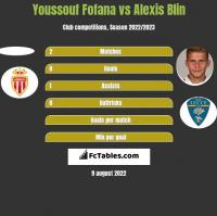Youssouf Fofana vs Alexis Blin h2h player stats