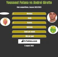Youssouf Fofana vs Andrei Girotto h2h player stats