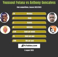 Youssouf Fofana vs Anthony Goncalves h2h player stats