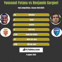 Youssouf Fofana vs Benjamin Corgnet h2h player stats