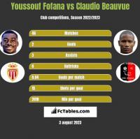 Youssouf Fofana vs Claudio Beauvue h2h player stats