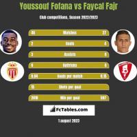 Youssouf Fofana vs Faycal Fajr h2h player stats