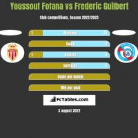 Youssouf Fofana vs Frederic Guilbert h2h player stats