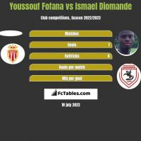 Youssouf Fofana vs Ismael Diomande h2h player stats