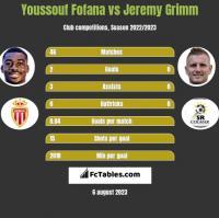 Youssouf Fofana vs Jeremy Grimm h2h player stats