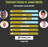 Youssouf Fofana vs Jonas Martin h2h player stats
