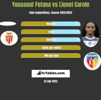 Youssouf Fofana vs Lionel Carole h2h player stats