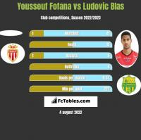 Youssouf Fofana vs Ludovic Blas h2h player stats