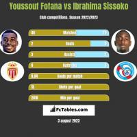 Youssouf Fofana vs Ibrahima Sissoko h2h player stats