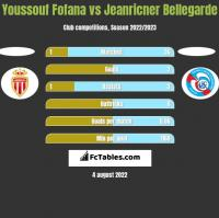 Youssouf Fofana vs Jeanricner Bellegarde h2h player stats