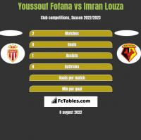 Youssouf Fofana vs Imran Louza h2h player stats