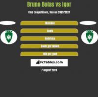 Bruno Bolas vs Igor h2h player stats