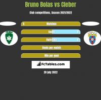 Bruno Bolas vs Cleber h2h player stats