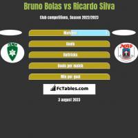 Bruno Bolas vs Ricardo Silva h2h player stats