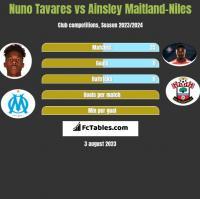 Nuno Tavares vs Ainsley Maitland-Niles h2h player stats