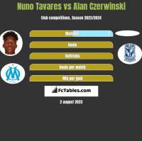 Nuno Tavares vs Alan Czerwiński h2h player stats