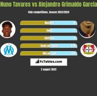 Nuno Tavares vs Alejandro Grimaldo Garcia h2h player stats